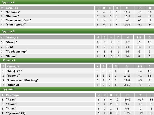 таблица 1 8 лиги чемпионов